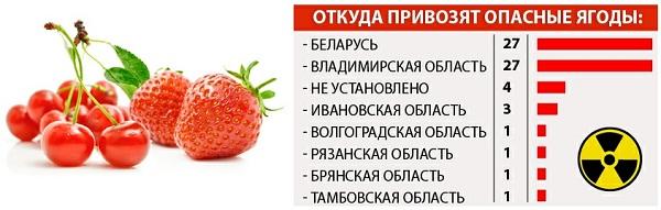 Откуда привозят опасные ягоды?