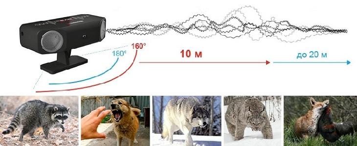 Прибор отпугивает собак, кошек и т.д. с расстояния не менее 10 метров, а животных с особенно острым слухом (например, лис) — с расстояния до 20 метров