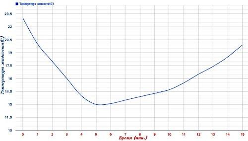 График, иллюстрирующий изменение с течением времени температуры 150 мл напитка при помещении в него трех охлаждающих шариков (нажмите для увеличения)