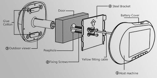 Схема установки видеоглазка на дверь