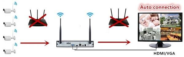Для работы системе не требуется дополнительное сетевое оборудование, а ее первоначальная настройка производится в полностью автоматическом режиме