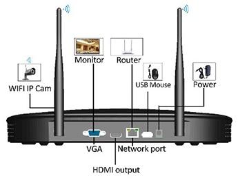 Расположение портов и разъемов на корпусе центрального блока системы