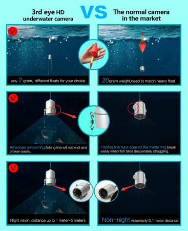 Предлагаемая видеокамера для рыбалки имеет целый ряд весомых преимуществ перед аналогами