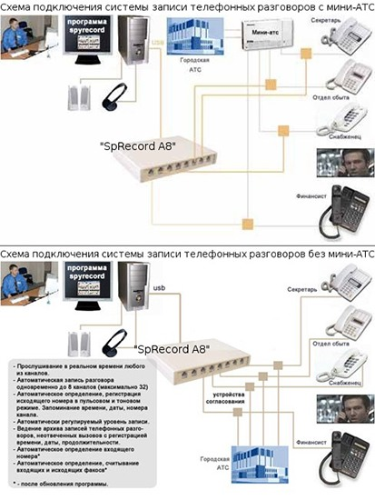 Типовые схемы использования системы записи телефонных переговоров на примере адаптера SpRecord с поддержкой 8 каналов