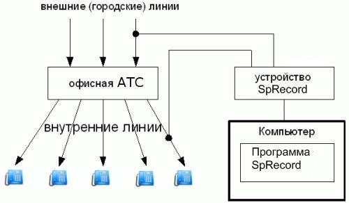 Схема подключения адаптера для записи телефонных переговоров одновременно к внешней и внутренней телефонным линиям