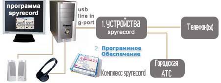 На схеме наглядно показан принцип функционирования системы записи телефонных переговоров SpRecord