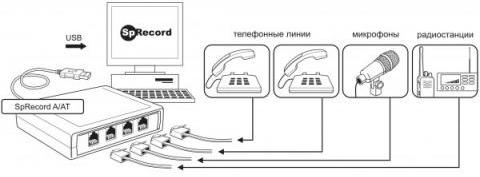 Схема работы четырехканальной системы записи телефонных разговоров SpRecord AT4
