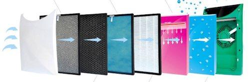 Очищаемый воздух проходит через систему фильтров и ионизатор