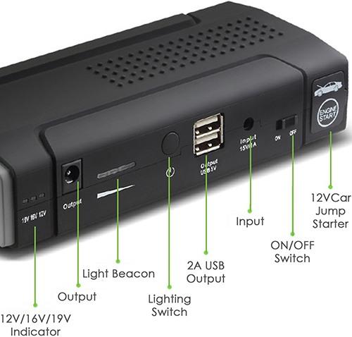 """На верхнюю панель прибора """"JumpStarter A8"""" вынесены USB-разъемы для питания разных устройств и клеммник (под крышкой) для запуска автомобильного двигателя"""
