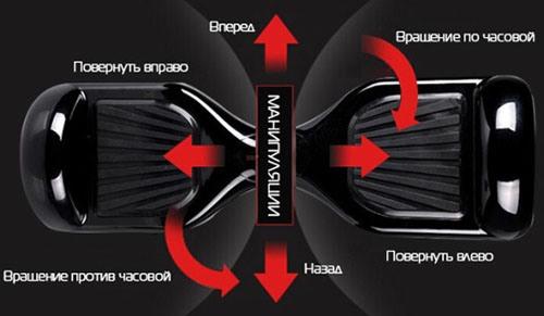 """Смартвей """"SLX-001"""" имеет простое эргономичное управление на базе гиросенсоров, воспринимающих самые тонкие движения ног и тела"""