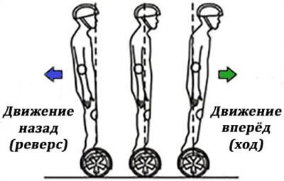 """Направление движения гироскутера """"SLX-006 Transformers Audio+LED"""" задается изменением положения тела относительно вертикальной оси"""