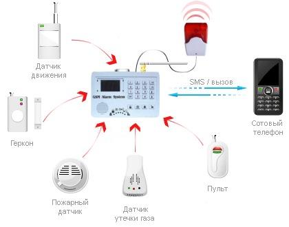 Схематичное изображение принципа работы сигнализации