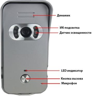 Расположение основных элементов на вызывной панели видеодомофона