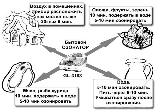 """Варианты применения озонатора """"GL-3188"""""""