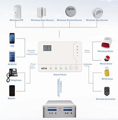 """Схематичное отображение работы беспроводной GSM сигнализации для iOS и Android """"HY-528A"""""""
