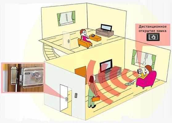 Беспроводной видеодомофон KIVOS позволяет, не отрываясь от других дел, поговорить с гостем и открыть ему дверь