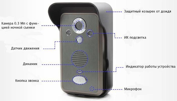 Расположение основных элементов на вызывной панели видеодомофона KIVOS