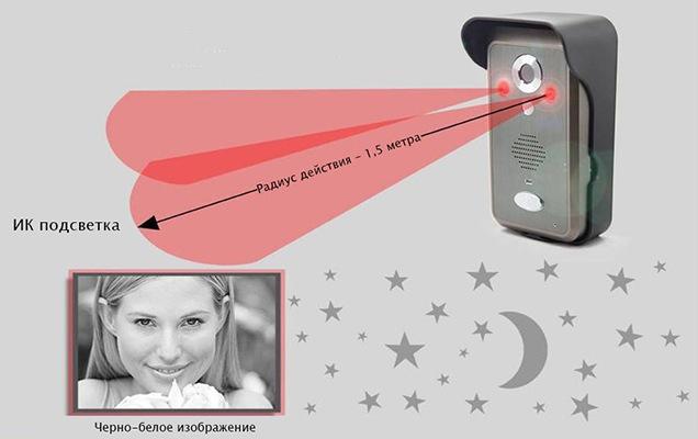 ИК-подсветка в вызывной панели видеодомофона KIVOS позволяет увидеть посетителя в темноте на расстоянии до 1,5 метров