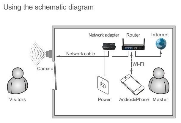 """Схема подключения видеодомофона """"SITITEK Spot"""" к локальной сети и Интернету"""