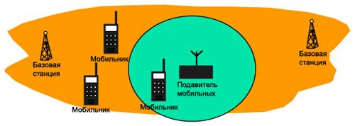Зона действия подавителя представляет собой сферу с радиусом до 40 м