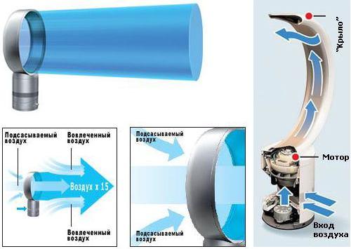 Принцип работы безлопастного вентилятора основан на технологии воздушного множителя