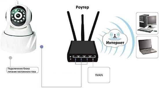 "Схема подключения IP-камеры ""MatiSight HD"""