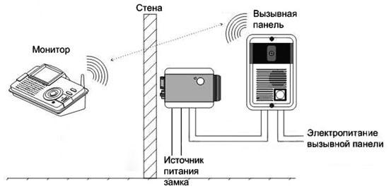 Принцип действия беспроводного видеодомофона SITITEK Grand Touch II