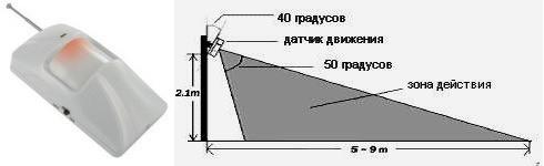 Датчик движения охватывает площадь около 60-70 кв. метров
