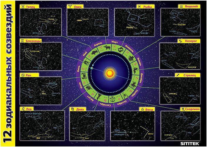 Купив планетарий SITITEK AstroEye, вы получите в комплекте с ним такой красочный постер