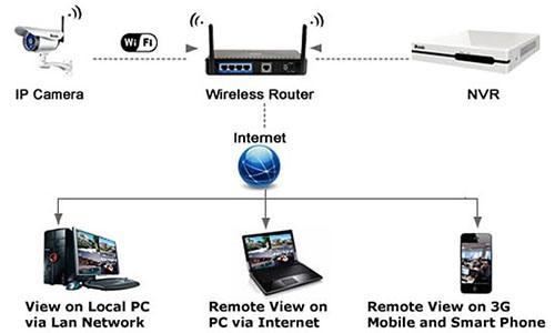 """Система видеонаблюдения Wi-Fi """"Zmodo Беспроводной"""""""