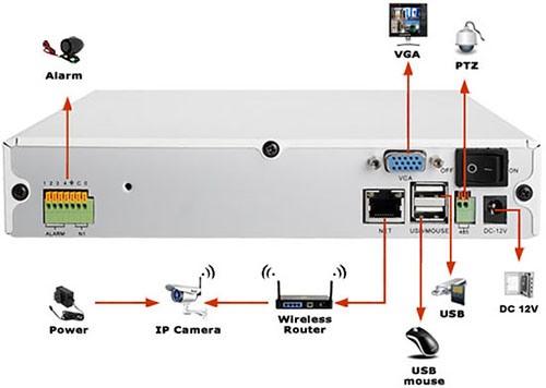 """Назначение разъемов на задней панели регистратора из видеокомплекта Wi-Fi """"Zmodo Беспроводной"""""""