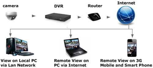 К системе видеонаблюдения