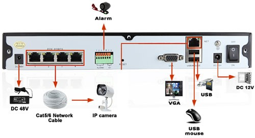 """Назначение разъемов на задней панели регистратора из видеокомплекта """"Zmodo PoE 1"""""""