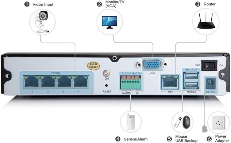 """Назначение разъемов на задней панели регистратора из видеокомплекта """"Zmodo PoE 2"""" (нажмите на изображение, чтобы увеличить)"""