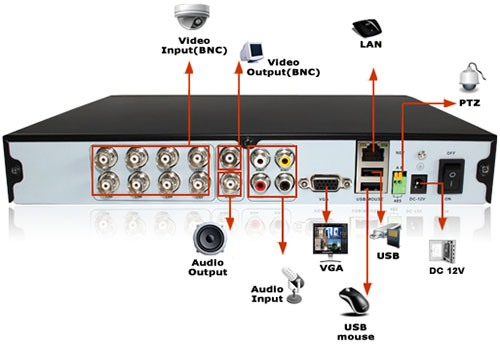 Назначение разъемов на задней панели регистратора из видеокомплекта