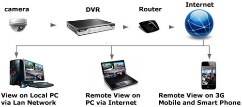 """К системе видеонаблюдения """"Zmodo Профи"""" можно подключить роутер для передачи сигналов в локальную сеть"""