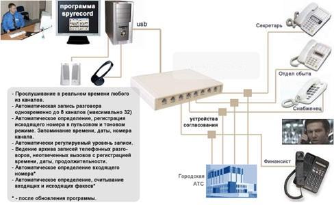 Схема подключения адаптера записи телефонных разговоров SpyRecord A8 без мини-АТС