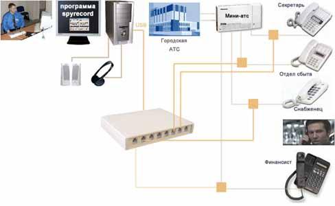 Схема подключения адаптера записи телефонных разговоров SpyRecord A8 с применением мини-АТС